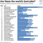 일과 삶의 균형으로 살펴본 최고의 직업은?