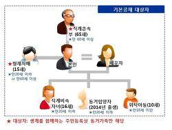 [연말정산준비] 인적공제란? 쉽게이해하기 (2014 귀속 인적공제 변경 확인/소득금액 요건)