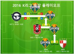 2016 K리그 승강 플레이오프 결과, 일정, 시간