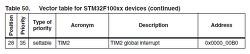 [STM32] 타이머(TIMER) 사용하기