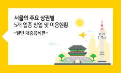 [신한 트렌드연구소] 서울의 주요 상권별 5개 업종 창업 및 이용현황