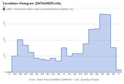 WisdomTree Western Asset Unconstrained Bond Fund $UBND Correlation Histogram