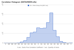 Zillow Group, Inc. $ZG Correlation Histogram