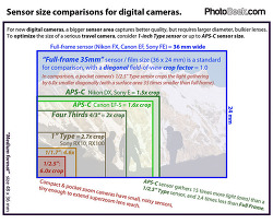 마이크로포서드 카메라 포맷과 렌즈 크기