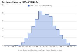 Xcerra Corporation $XCRA Correlation Histogram