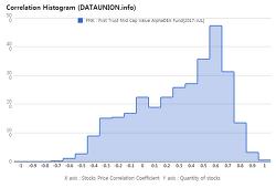 First Trust Mid Cap Value AlphaDEX Fund $FNK Correlation Histogram