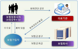 [보도] 사회 관계망 분석(SNA)을 통해 128억원 보험사기 적발