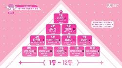 프로듀스48 순위 1등부터 96등 공개
