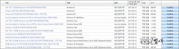 SMBv1 취약점을 이용한 WannaCryptor 랜섬웨어 유포에 따른 Windows XP 긴급 보안 패치 : KB4012598 (2017.5.13)