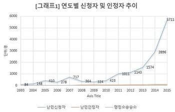 [통계] 국내난민현황 (2015.12.31기준)