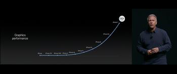 애플 A10 GPU GFX벤치 분석. (아이폰7/7+) (update 16.10.11)