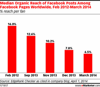 페이스북 도달율과 참여도를 높이는 10가지 방법!