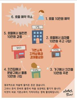 경알못 빠돌순이를 위한 거시 경제학 강의 7부 - 인플레이션
