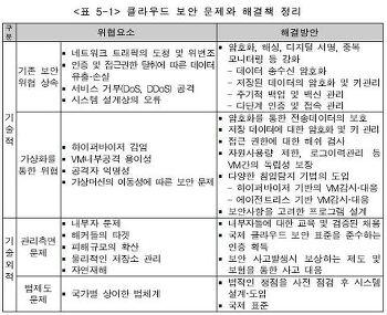 [SPRi] 클라우드 보안의 핵심이슈와 대응책