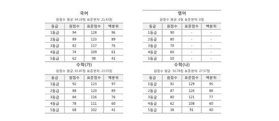 2018 수능 원점수 등급컷 공개