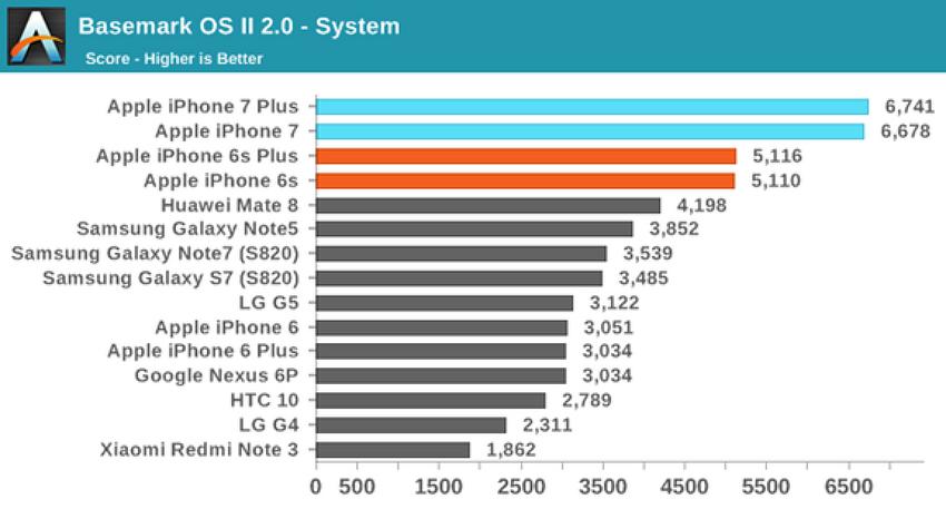 아이폰7 성능 테스트 후기 (아이폰7플러스)