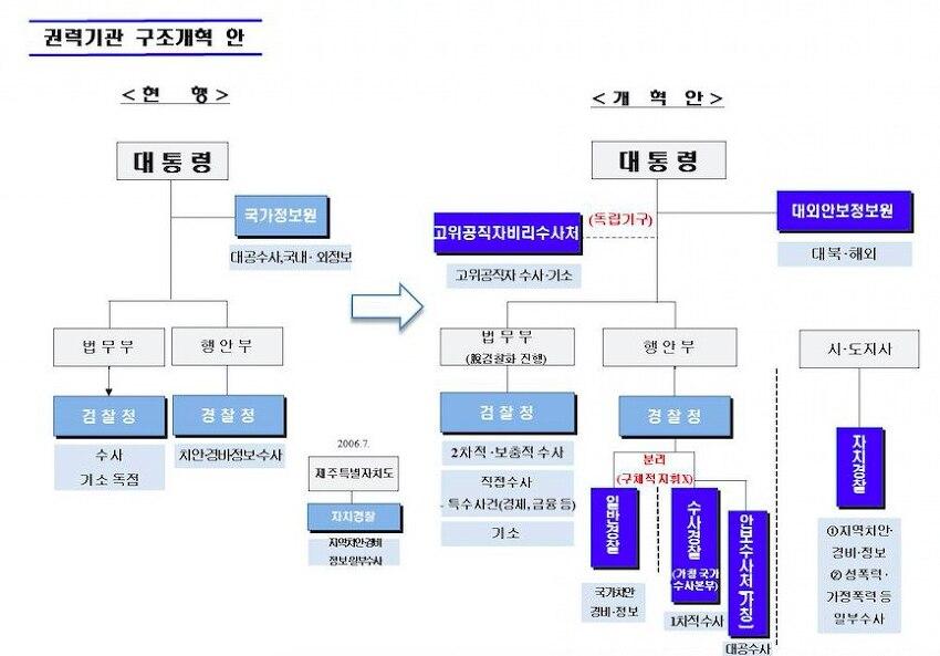 청와대, 권력기관 개편안 발표 - 조국 민정수석 브리핑 전문