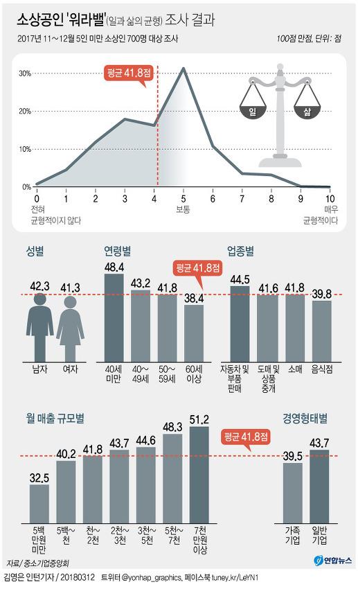 소상공인 '워라밸(일과 삶의 균형)' 조사결과