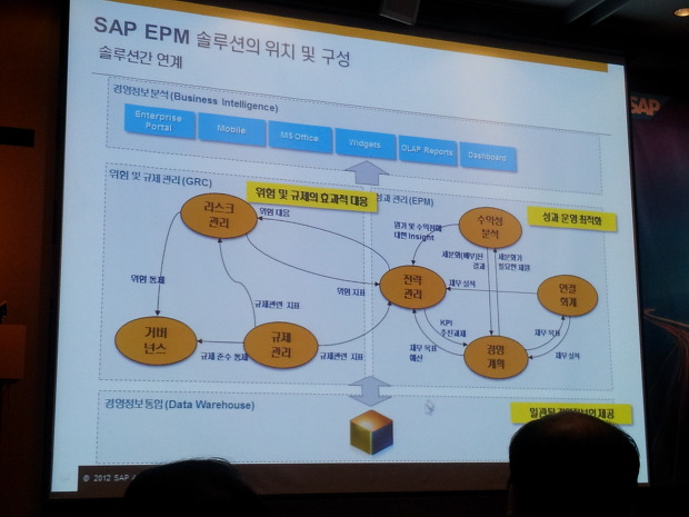 SAP EPM 솔루션의 위치 및 구성: 솔루션 간 연계