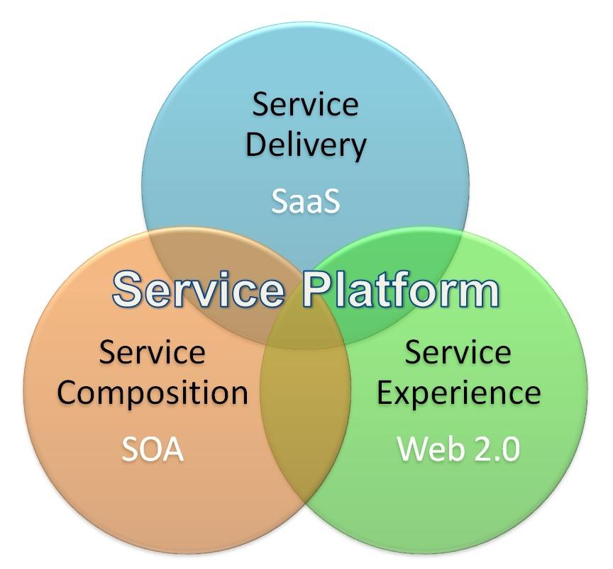 Service Platform