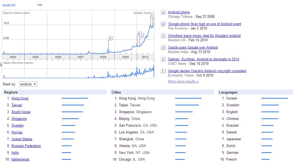Google trends로 본 안드로이드 (2010/10)