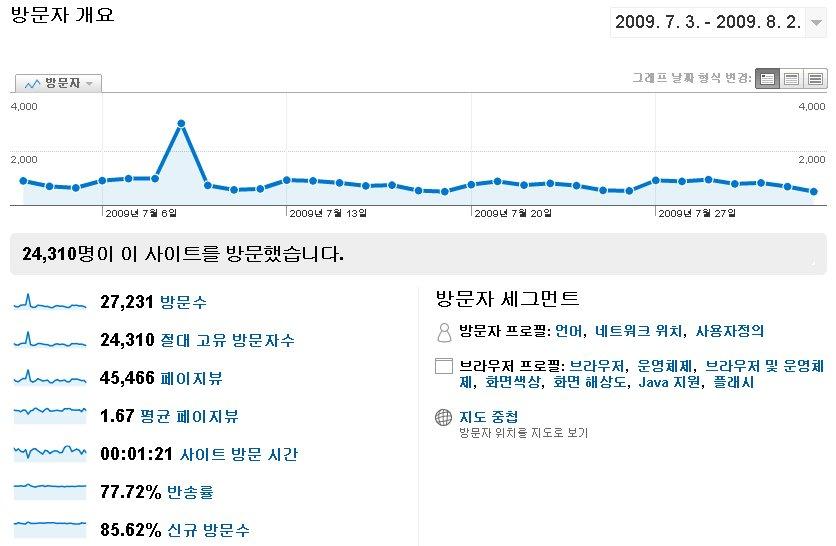 7월 블로그 통계