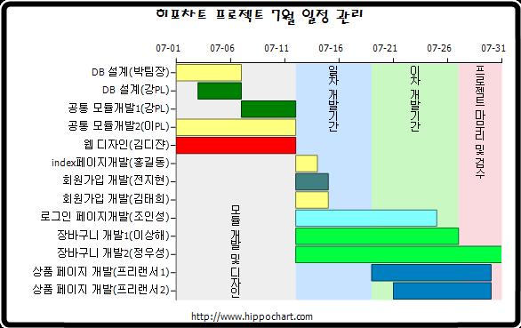 히포차트 스토리 프로젝트 스케줄 간트차트 일정표 샘플 이미지들