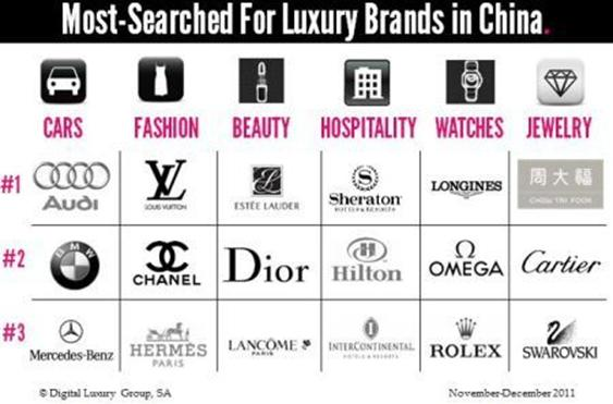 2012 2012 Brandz Top 100 Means For Luxury