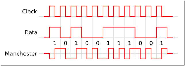 Manchester Encoding