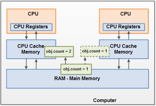 메모리 구조