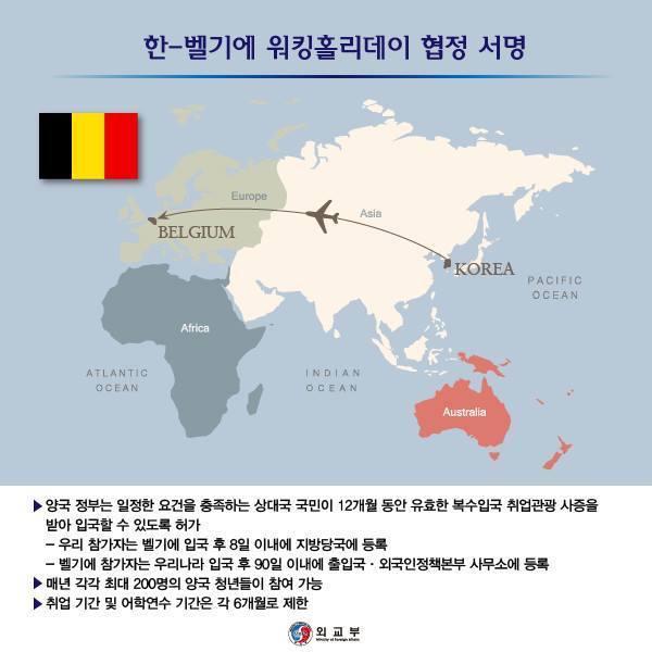 한-벨기에 워킹홀리데이 - 한-벨기에 취업관광 프로그램