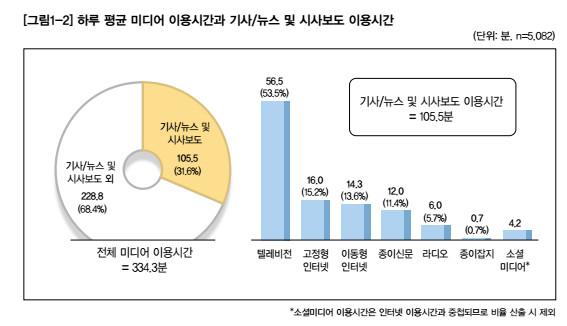 하루 평균 미디어 이용 시간