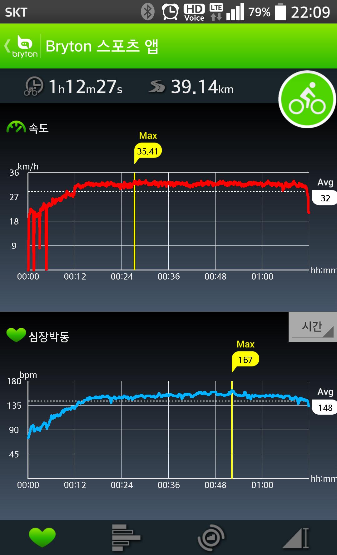 속도, 심박 그래프