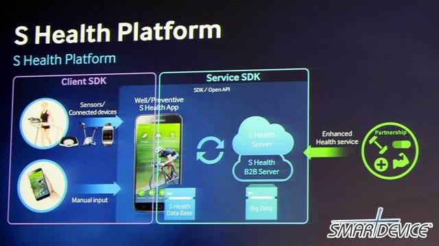 MWC, MWC 2014, SDK, 기어 핏 SDK, 기어2 SDK, 삼성, 삼성 개발자 데이