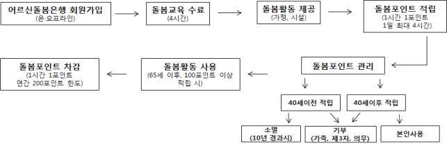 사회공헌활동 기부은행 업무 흐름도
