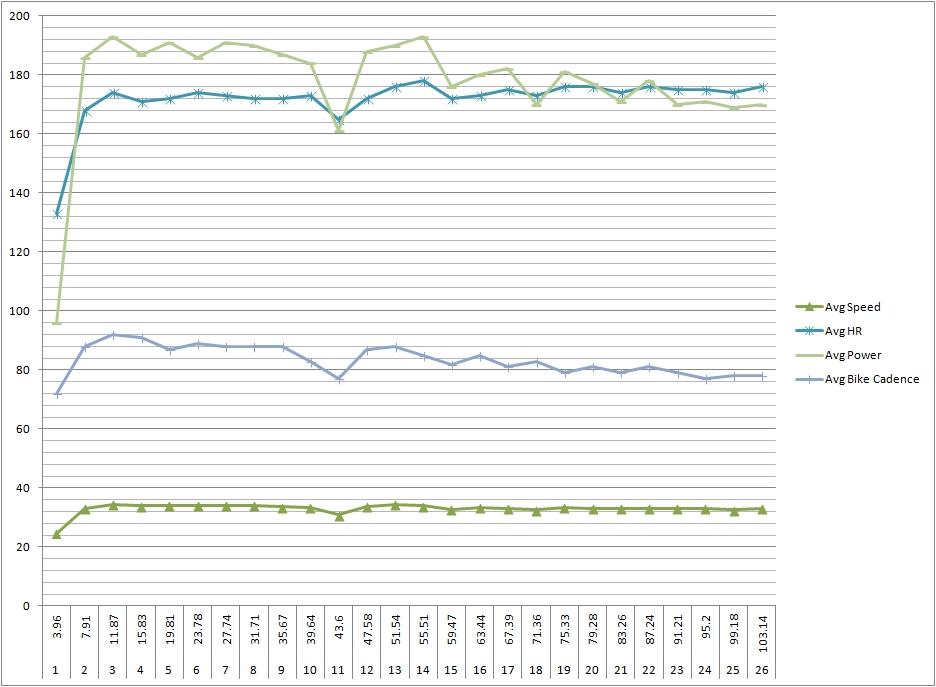 랩별 평균 속도, 심박수, 파워, 케이던스 그래프