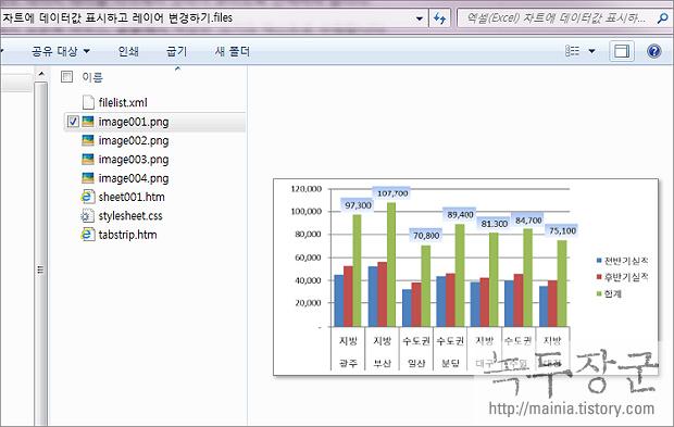 엑셀 Excel 파워포인트 이용해서 차트 이미지, 그림으로 저장하는 방법