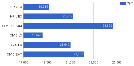 혼다 HRV HR-V 티볼리 니로 가격 출시
