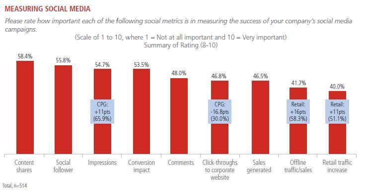 2014 소셜 미디어 전략, Social Media Strategies for 2014