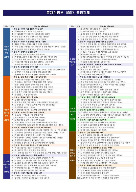 문재인정부 100대 국정과제 목록