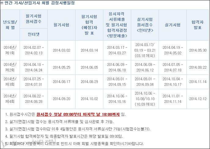 2014 연간 기사/산업기사 회별 검정시험일정