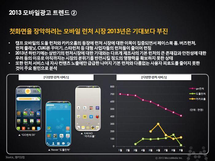 2013 모바일 광고 트렌드 첫 화면을 장악하려는 모바일 런처 시장 2013년은 기대보다 부진 - 캠프 모바일의 도돌런처와 카카오홈의 등장에 런처 시장에 대한 이목이 집중되면서 페이스북 홈, 버즈런처, 런처플래닛, CUKI폰 꾸미기, 스타런처 등 대형사업자들의 런처들이 줄이어 런칭 2013 하반기에는 상반기의 런처시장에 대한 기대와는 다르게 제조사의 기본 런처의 큰 존재감과 안전성에 대한 우려 등의 이유로  아직까지는 시장의 분위기를 반전시킬 정도의 영향력을 확보하지 못한 상태