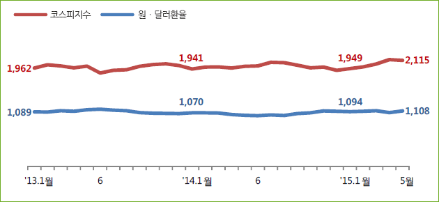 코스피지수/원·달러환율