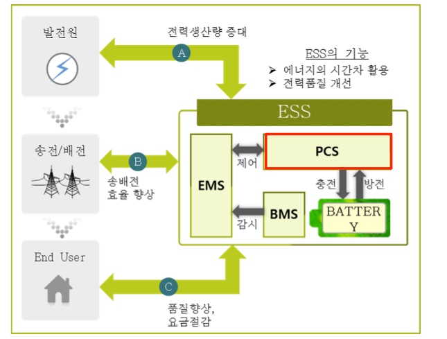 전력변환 시스템 Pcs Power Conversion System 이안기술 Iian Tech