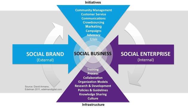 social brand, 소셜 브랜드, 소셜 비즈니스, social business