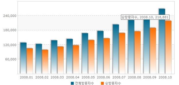 daum inside 2008.10 statistics