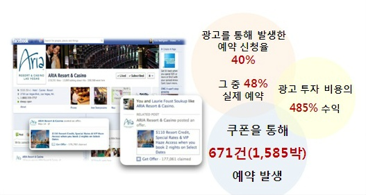 페이스북 쿠폰 성공사례