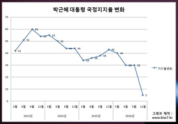 대통령 지지율 - 김영삼, 김대중, 노무현, 이명박, 박근혜 국정지지율(최고/최저)