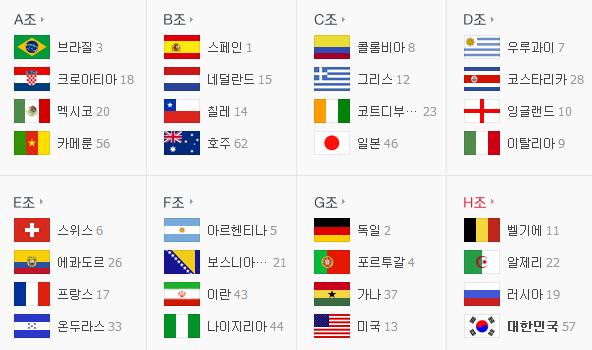 2014 피파 브라질 월드컵 조편성