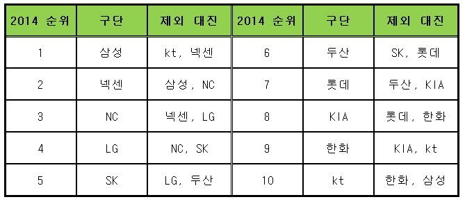 2015 프로야구 시범경기 제외 대진표